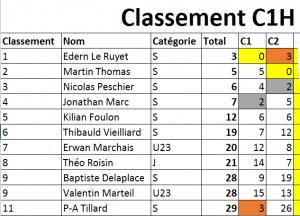 ClassementC1H