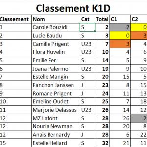 ClassementK1D
